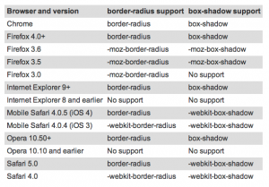 Cross-Browser-Support von box-shadow und border-radius