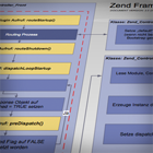 zend_dispatch